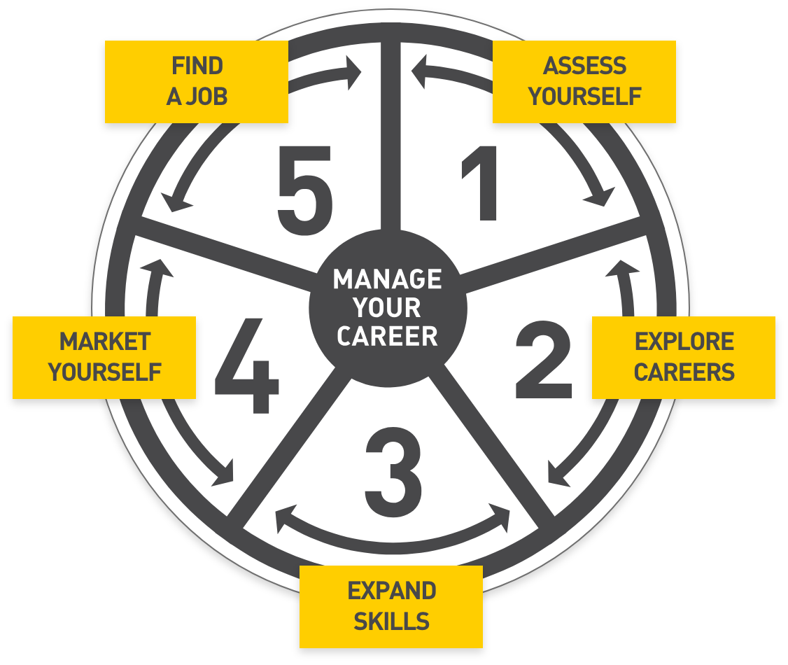 Manage Your Career - 1. Asses Yourself - 2. Explore Careers - 3. Expand Skills - 4. Market Yourself - 5. Find a job